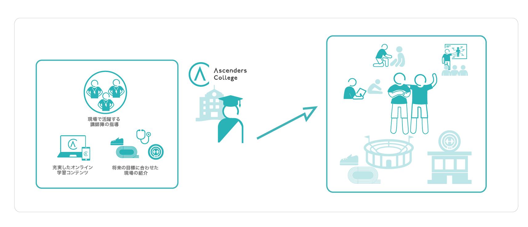 Ascenders College説明図