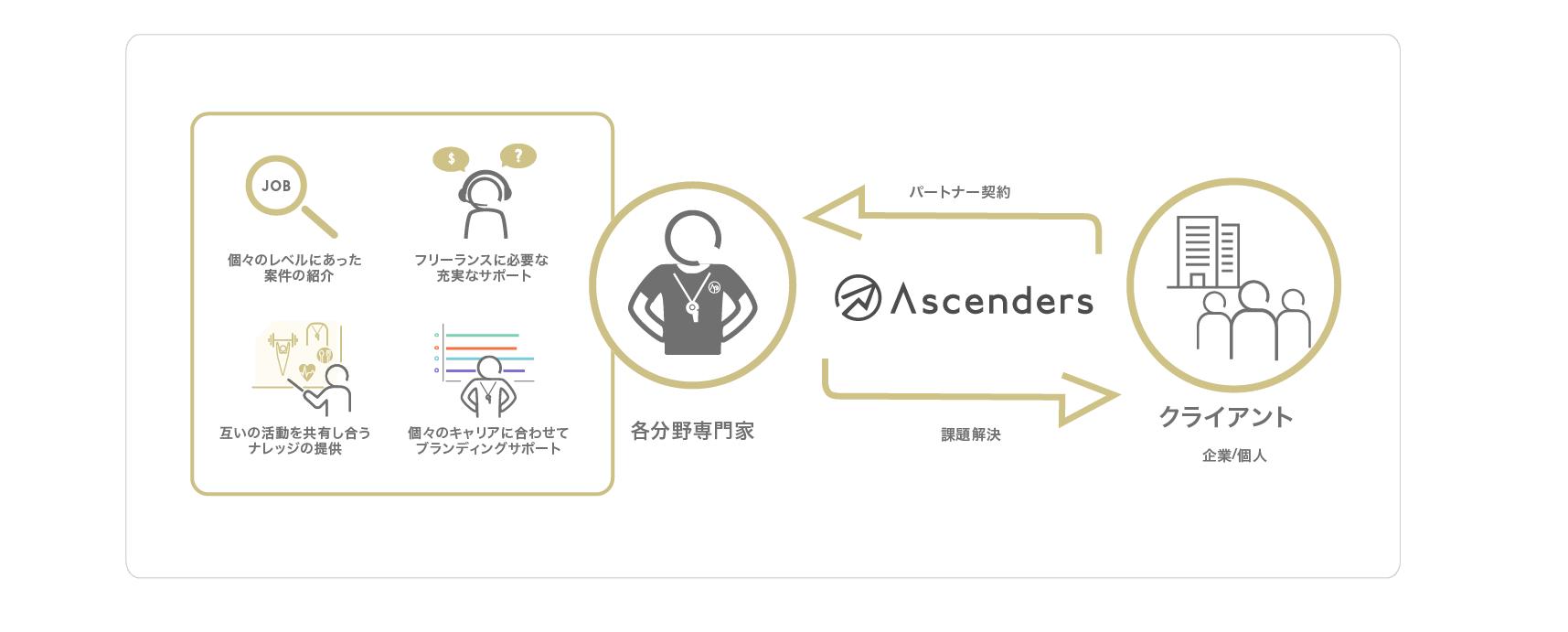 Ascenders Player Partners説明図
